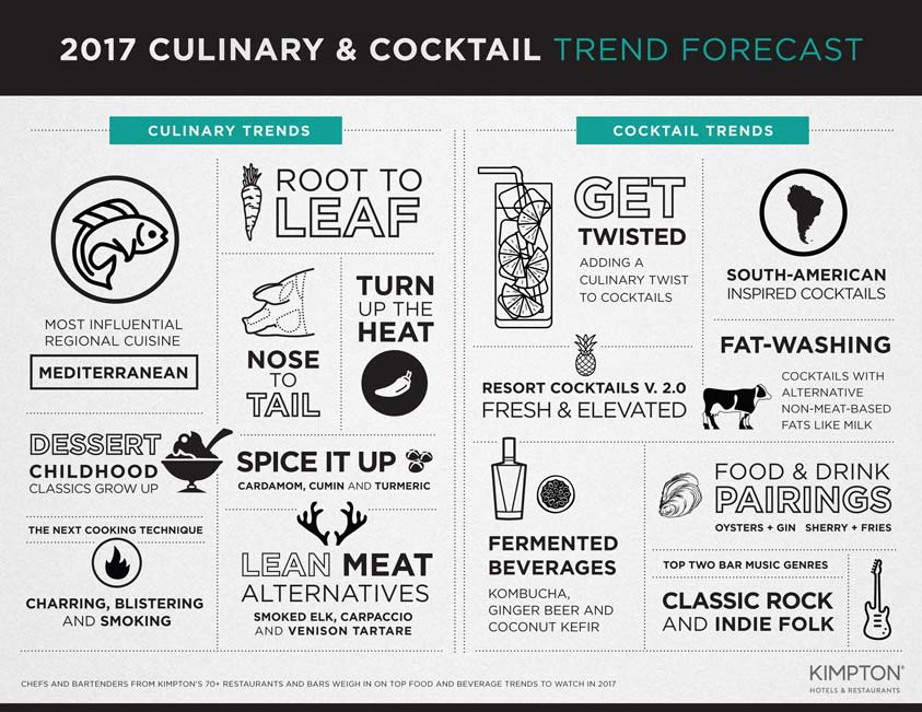 2017-food-and-beverage-trends-infographic