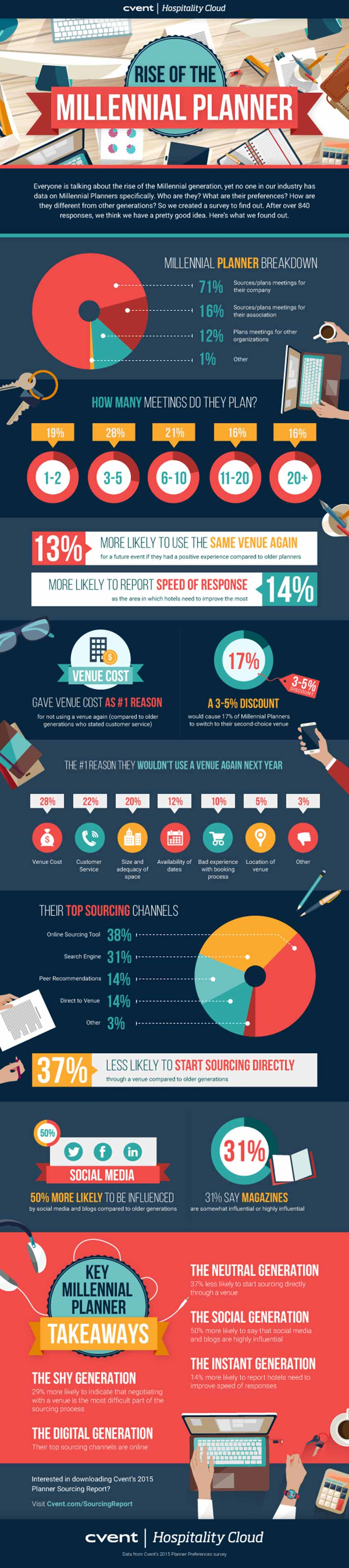 Millennial_Planner_Infographic_view_enlarge
