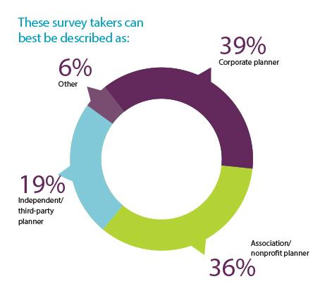 survey-takers